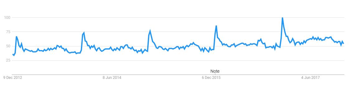 "Google trends for ""gym membership"" shows how people are concerned about keeping fit over Christmas"
